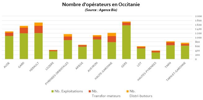 Chiffres bio 2019 : l'Occitanie première région bio de France 2