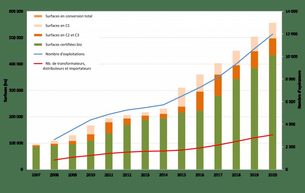 La bio en Occitanie - chiffres 2020 4