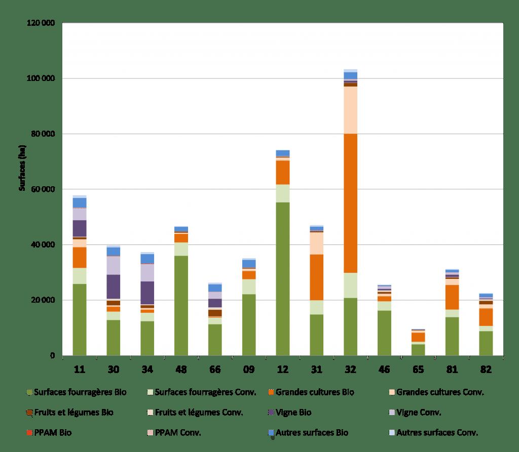 La bio en Occitanie - chiffres 2020 7